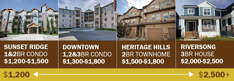 Housing_rentals